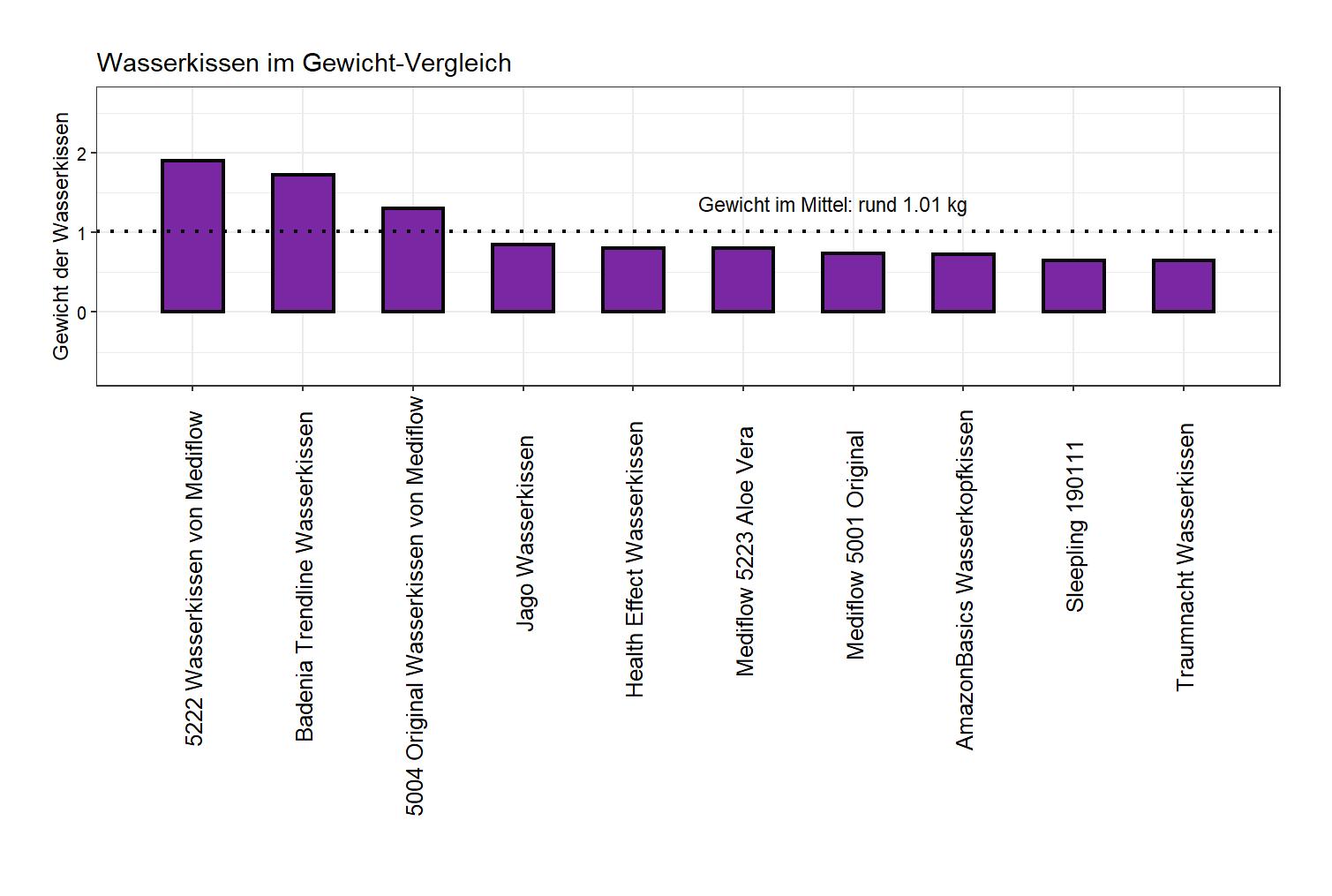 umfassender Gewicht-Vergleich Wasserkopfkissen Gewicht