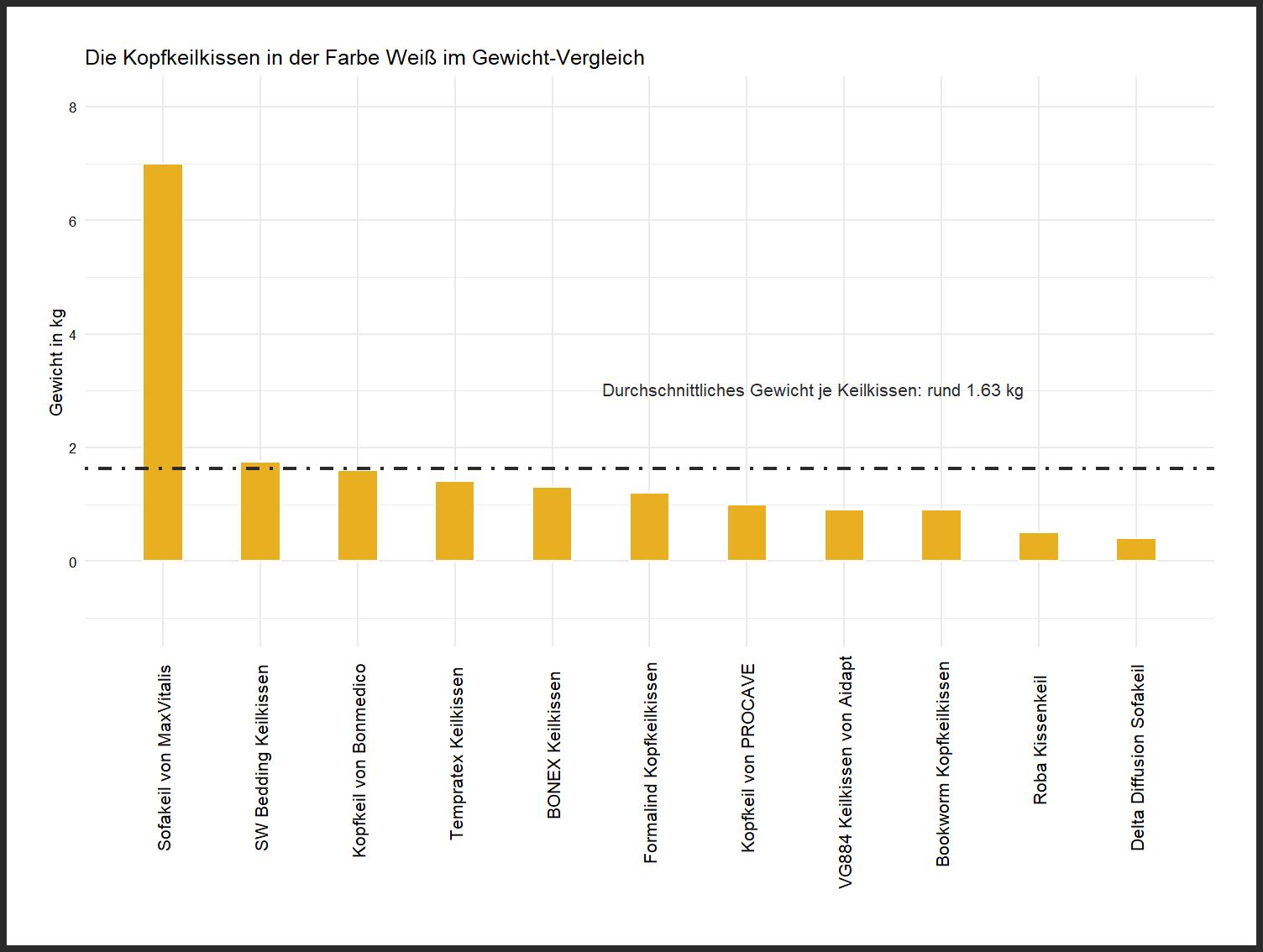 feingliedriger Gewicht-Vergleich Kissenkeil Farbe