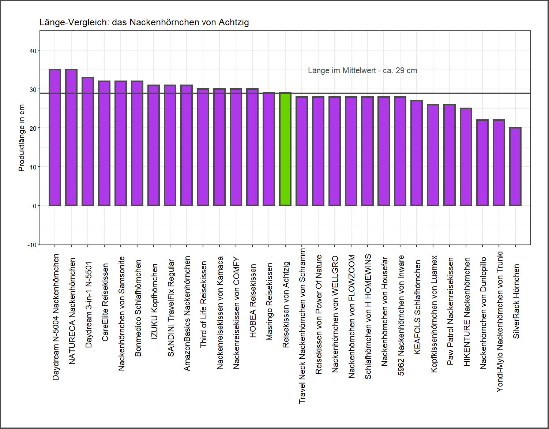 Länge-Vergleich von dem Achtzig Nackenhörnchen
