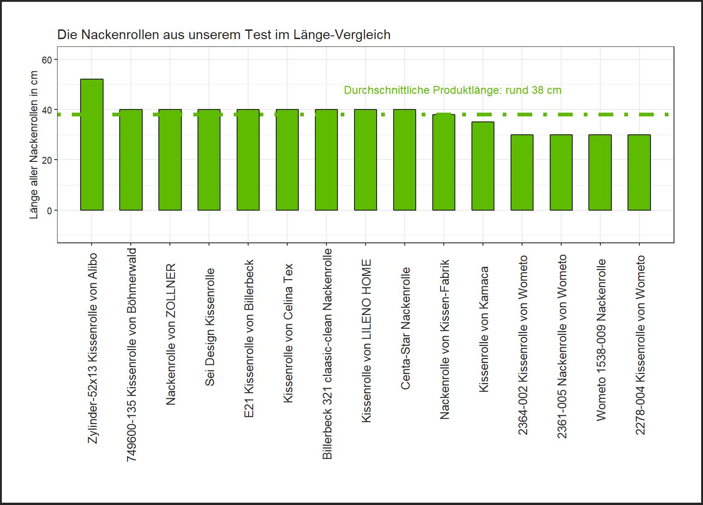 ausfhrlicher Länge-Vergleich Kissenrolle Material