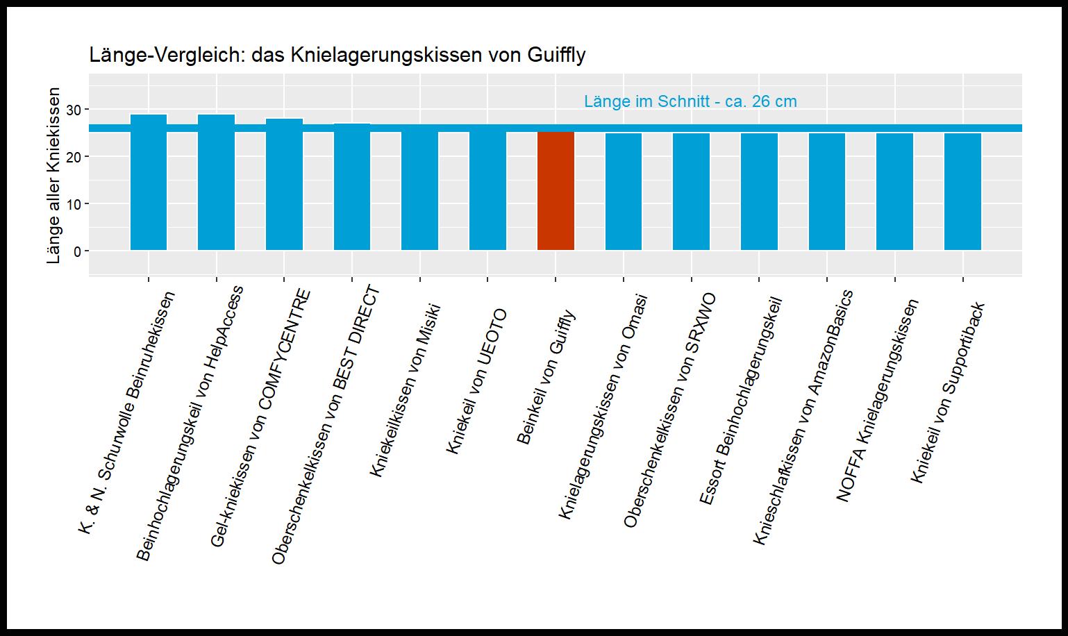 Länge-Vergleich von dem Guiffly Kniekissen