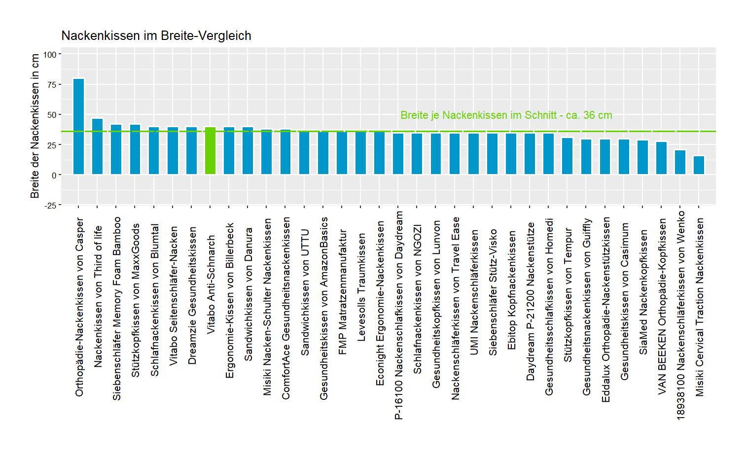 Breite-Vergleich von dem Vitabo Ergonomie-Schlafkissen Anti-Schnarch