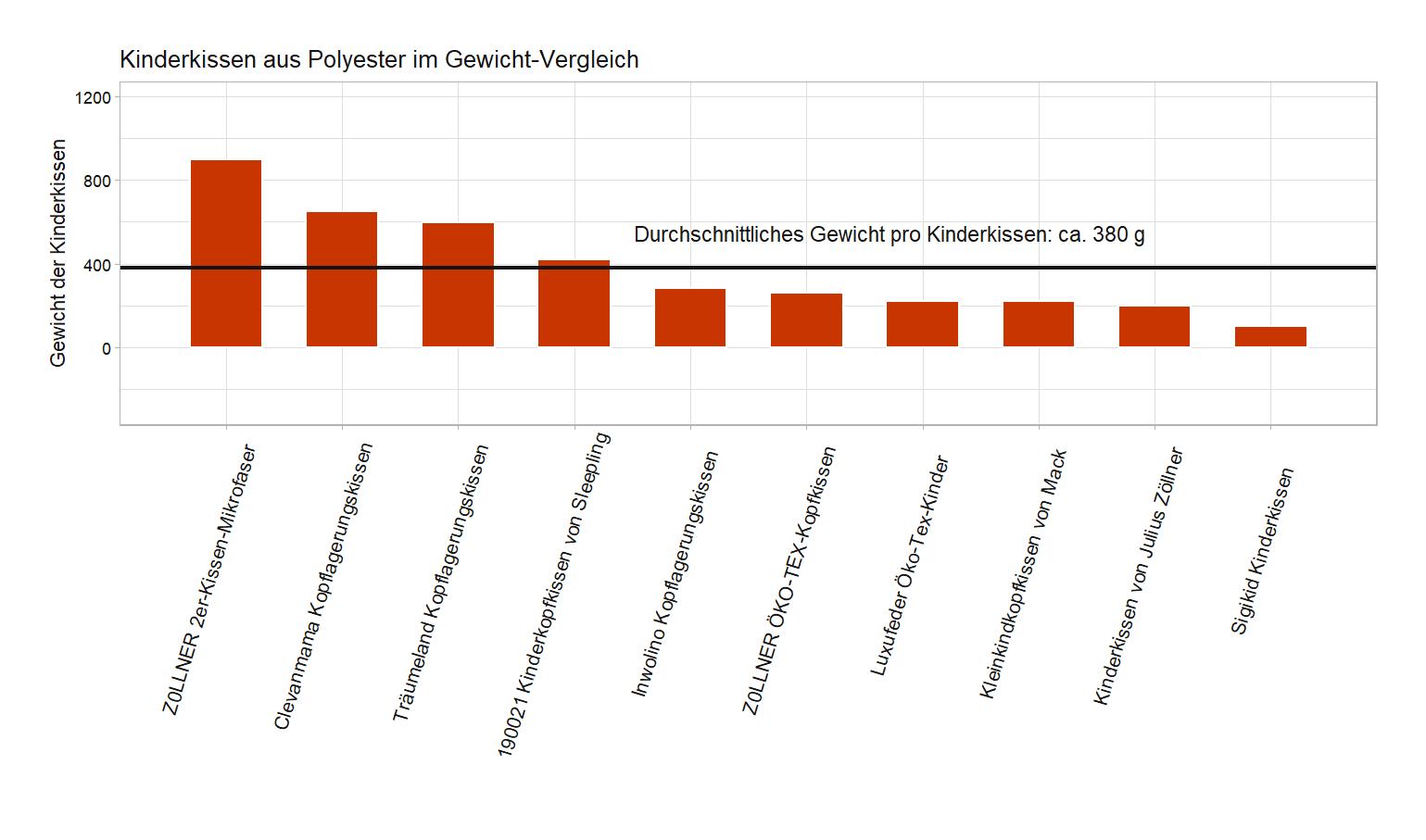 umfassender Gewicht-Vergleich Kinderkissen Material