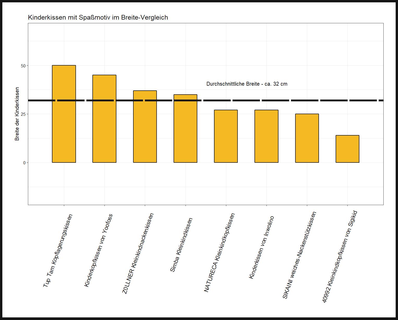 ausdifferenzierter Breite-Vergleich Kopflagerungskissen Spaßmotiv