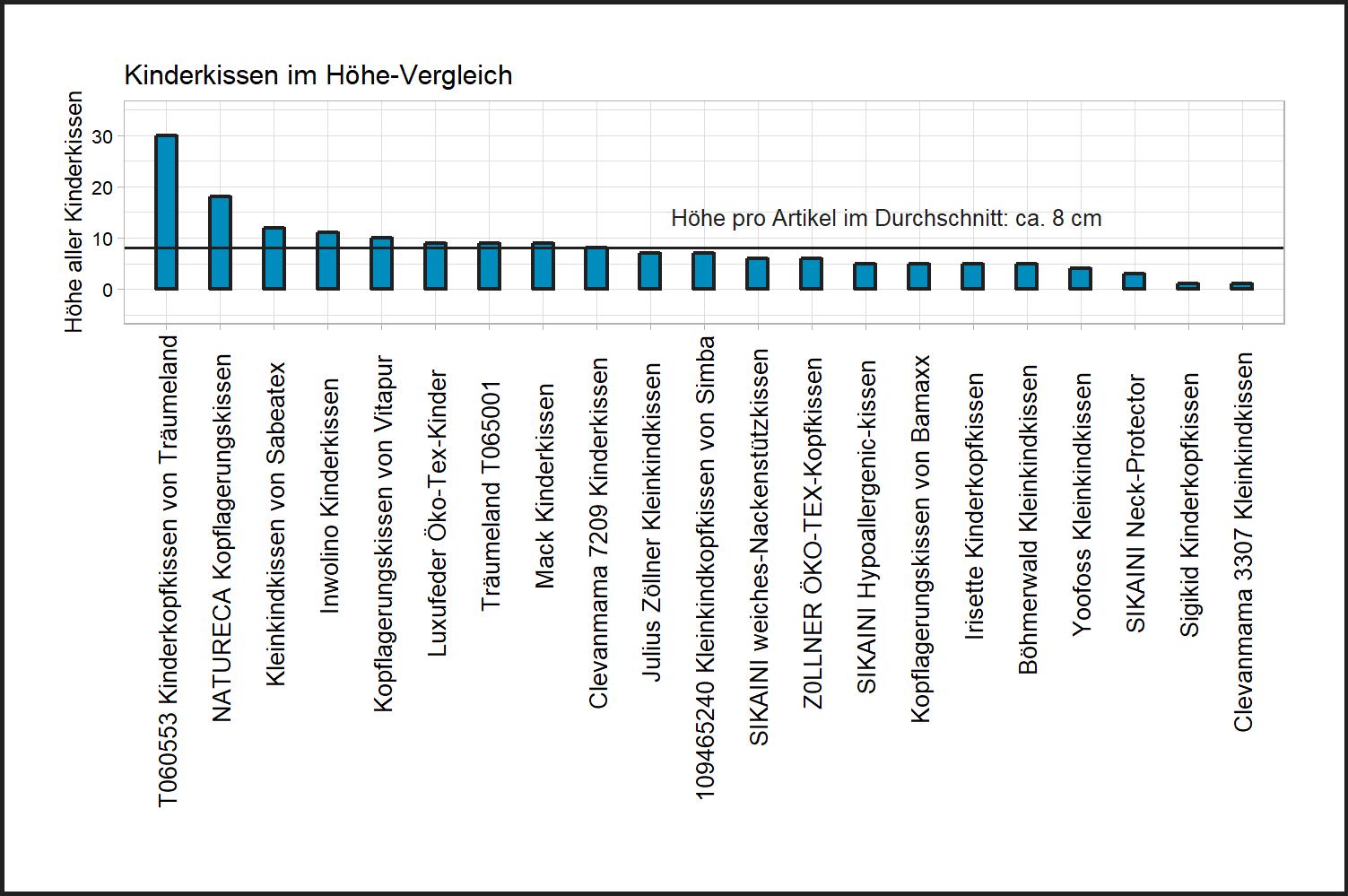 Höhe-Vergleich aller Kinderkissen