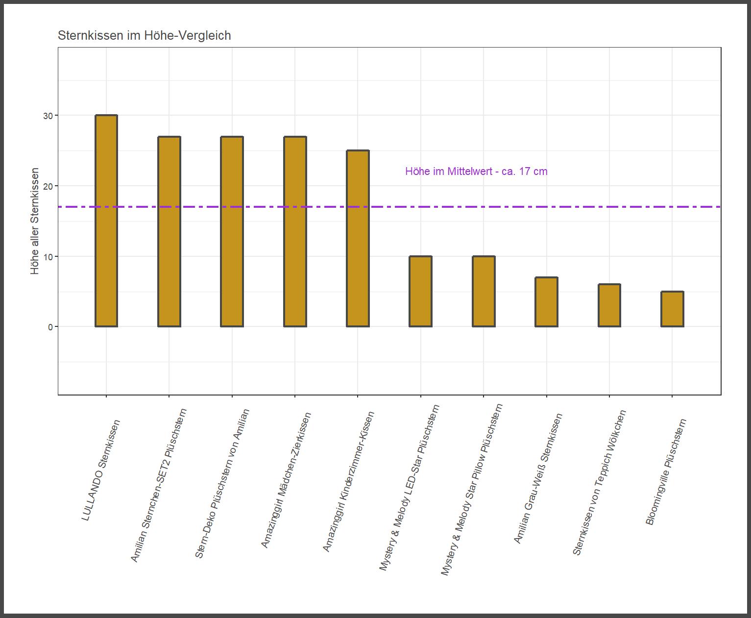 Höhe-Vergleich von dem KraftKids Sternkissen Kuschel
