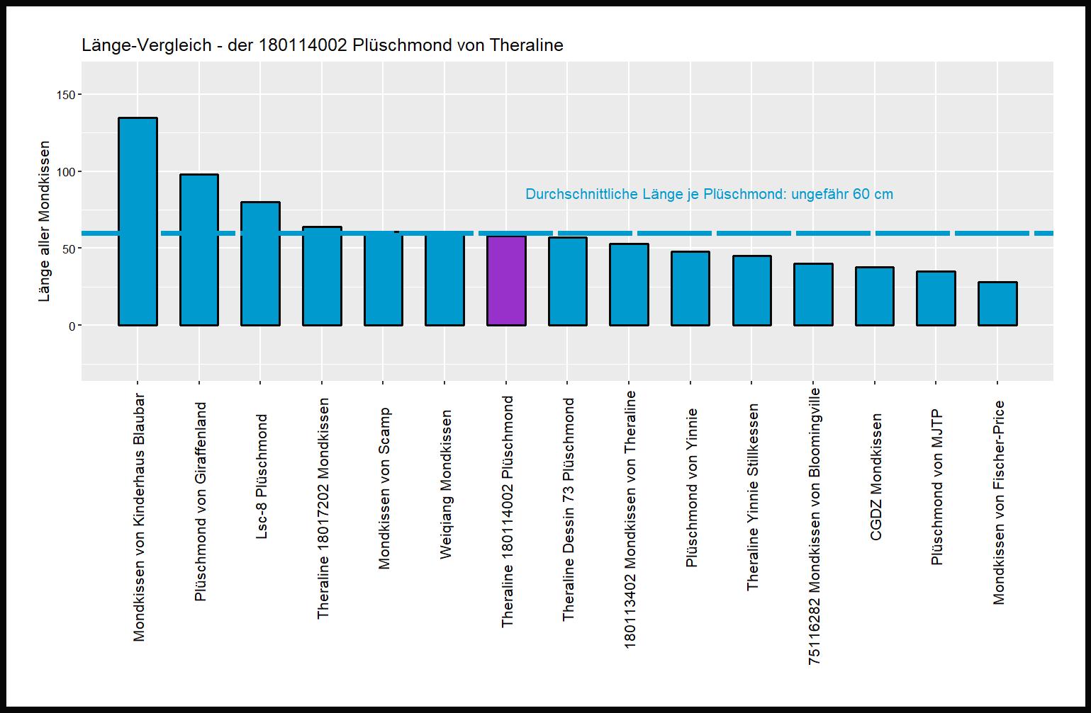 Länge-Vergleich von dem Theraline Mondkissen 180114002