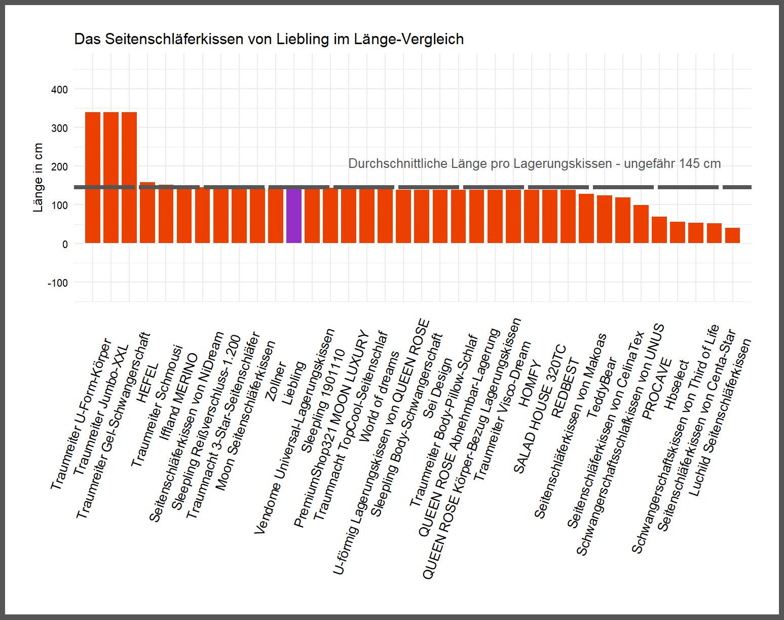 Länge-Vergleich von dem Liebling Lagerungskissen