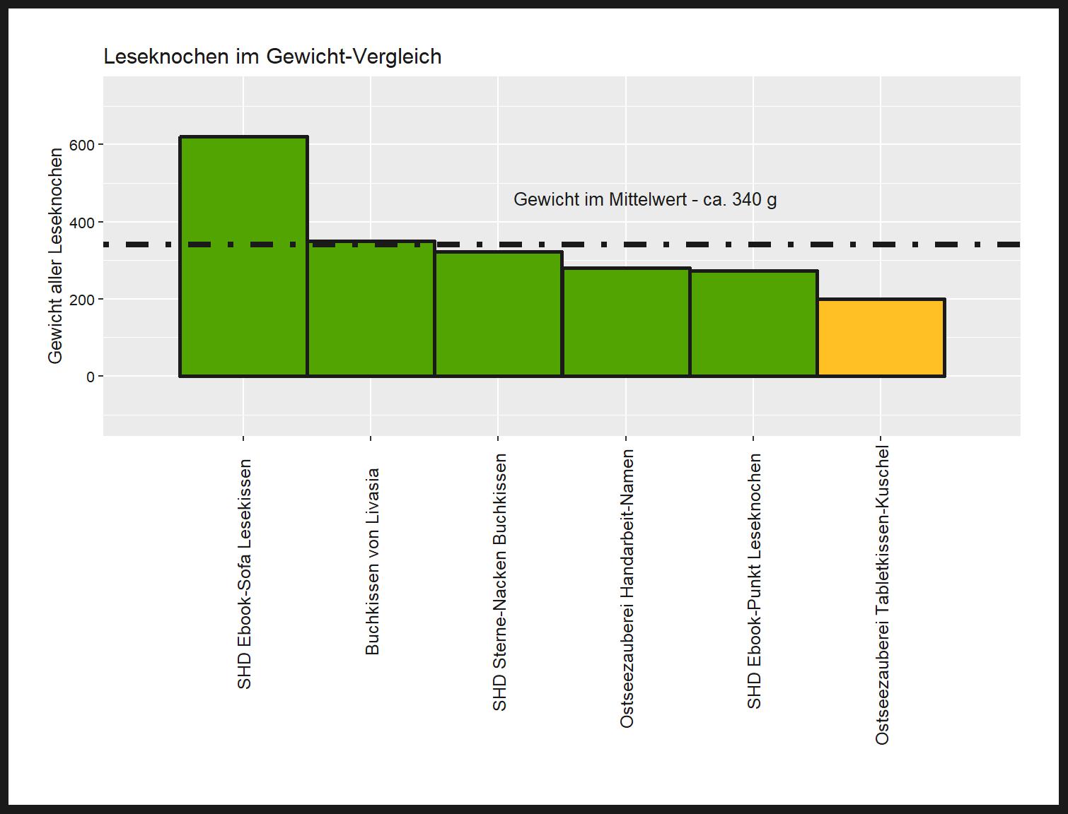 Gewicht-Vergleich von dem Ostseezauberei Bücherkissen Tabletkissen-Kuschel