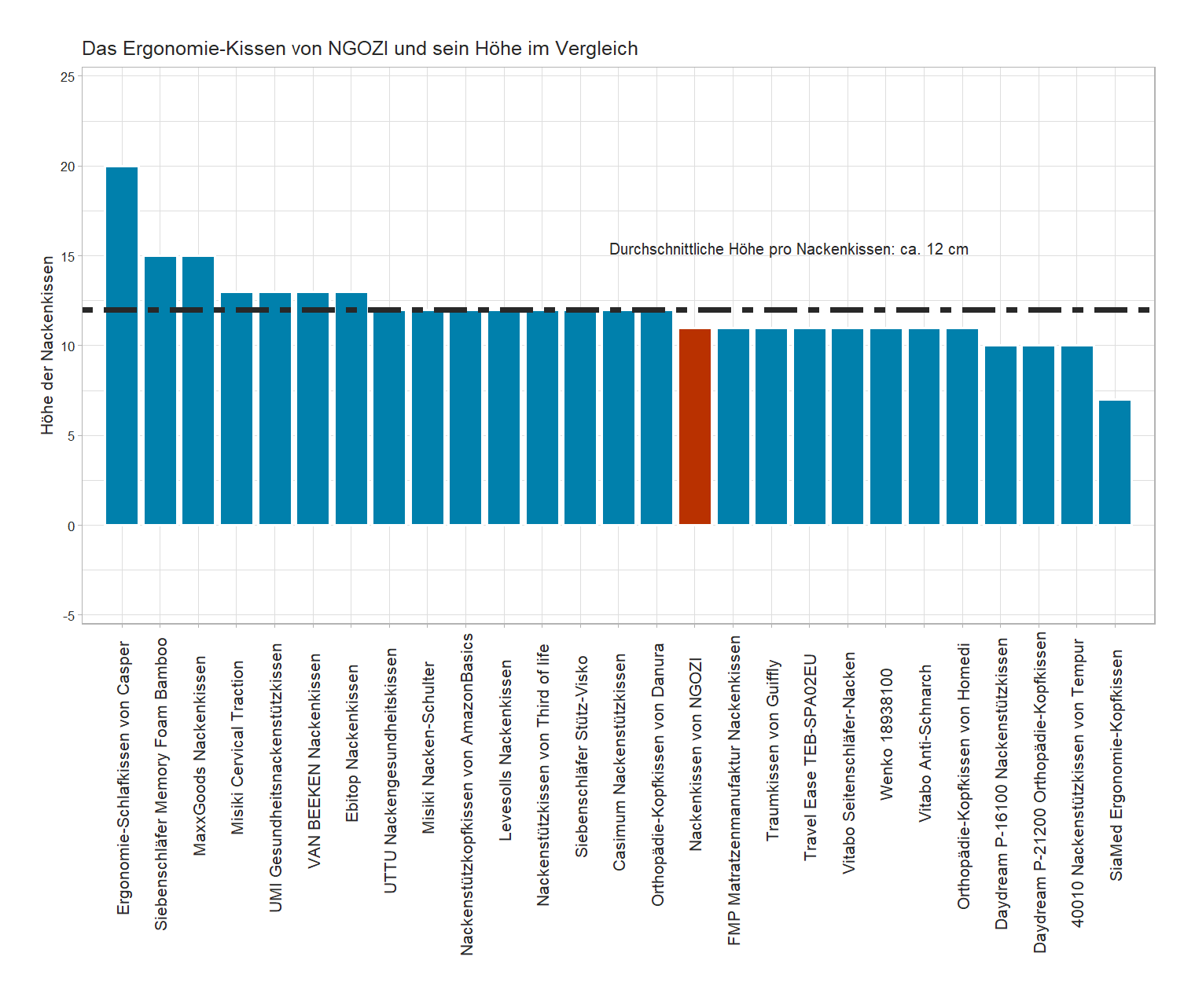 Höhe-Vergleich von dem NGOZI Gesundheitskissen