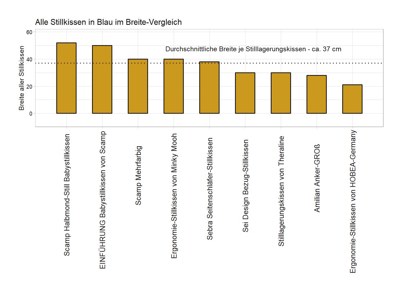 detaillierter Breite-Vergleich Stillkissen Farbe