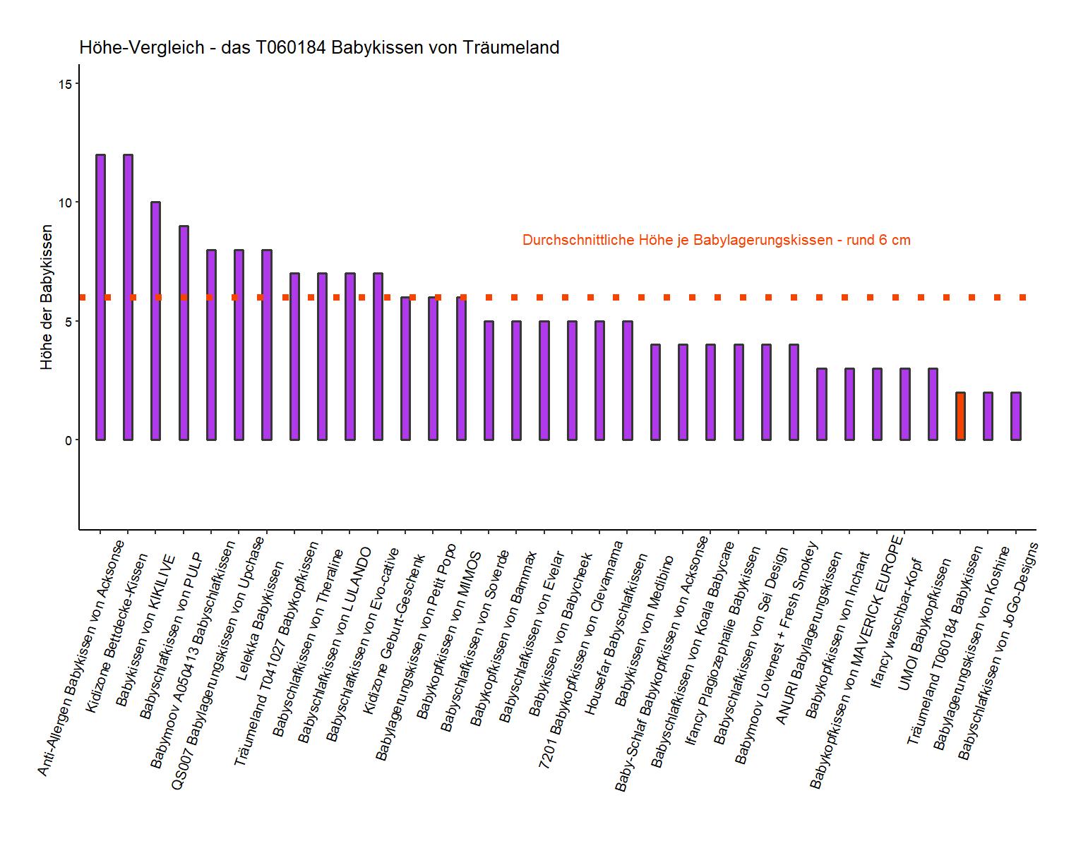 Höhe-Vergleich von dem Träumeland Babylagerungskissen T060184
